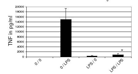TNF-alpha antibody ELISA PELIKINE-COMPACT