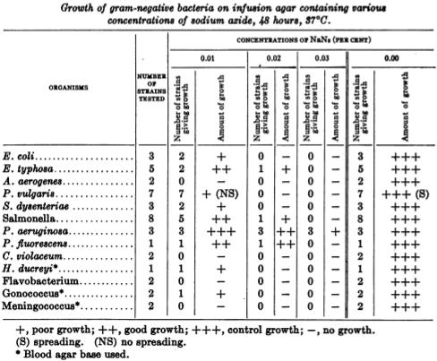 抗体有效期/怎样储存抗体 图 1