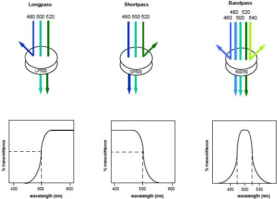 流式细胞术-纵览与基础   图 7