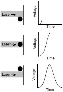 流式细胞术-纵览与基础   图 8