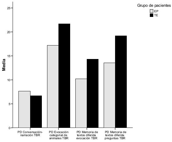 Alteraciones neuropsicológicas en la enfermedad de Parkinson Figura 1