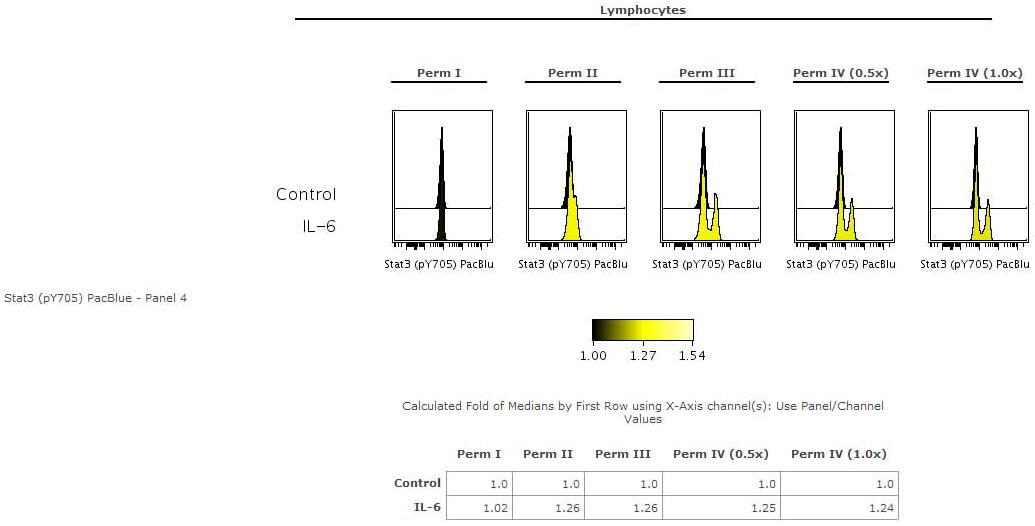 流式细胞仪和细胞分选:实用指南 图 3