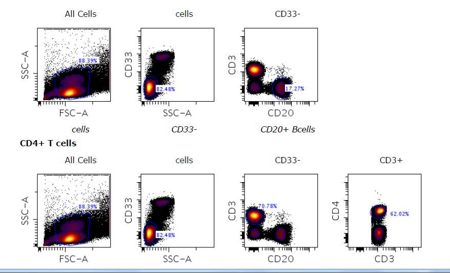 流式细胞仪和细胞分选:实用指南