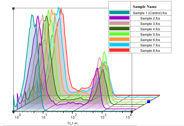 流式细胞仪和细胞分选:实用指南 图 5