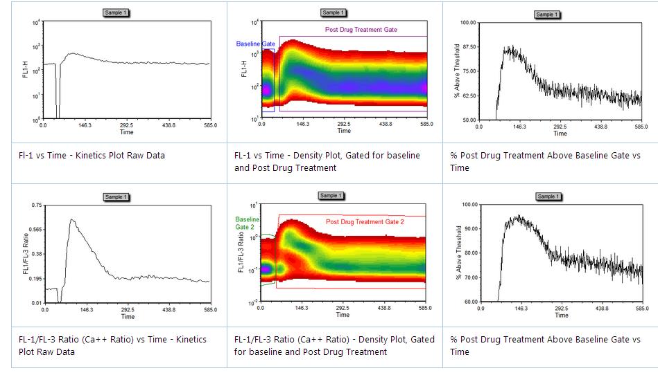 流式细胞仪和细胞分选:实用指南 图 6
