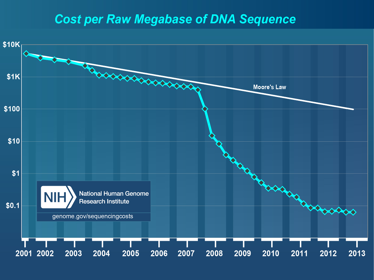 RNA-seq Using Next Generation Sequencing
