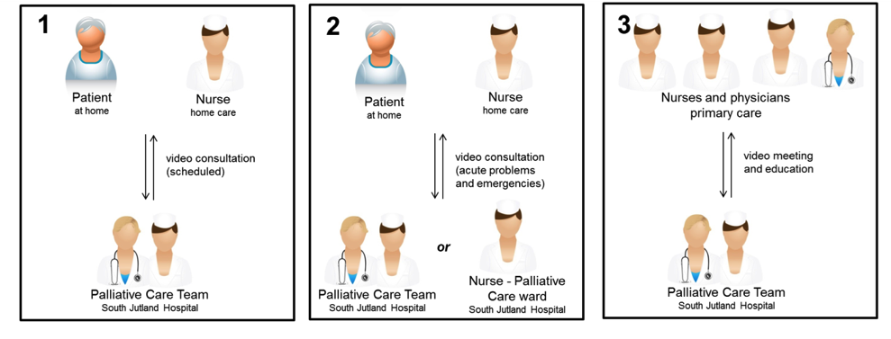 The stakeholders' views on and experiences with the use of telemedicine to improve palliative care in rural areas – a study protocol for a mixed methods study figure 2