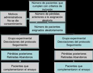 Diseños experimentales en Salud Pública: Principales características de los modelos, técnicas de análisis y casos Figura 2