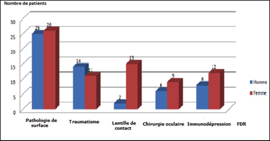 Le profil épidémiologique des abcès de cornée